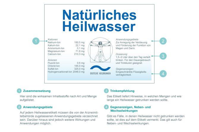 Heilwasser Etikett (mit Erklärung)