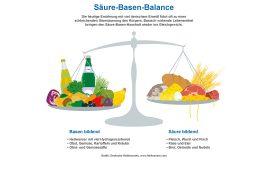 Infografik Säure-Basen-Balance