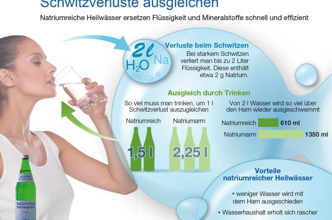 Grafik_Mit Natrium Schwitzverluste ausgleichen