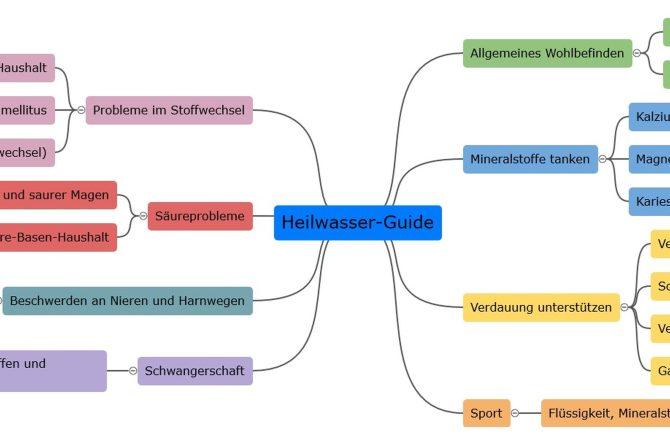 Heilwasser-Guide: Die Anwendungsgebiete (Mindmap)