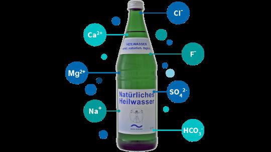 Heilwasser Inhaltsstoffe